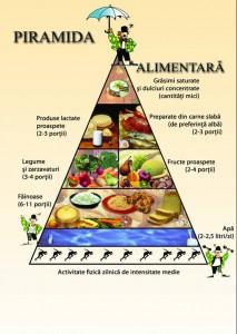 Piramida alimentara